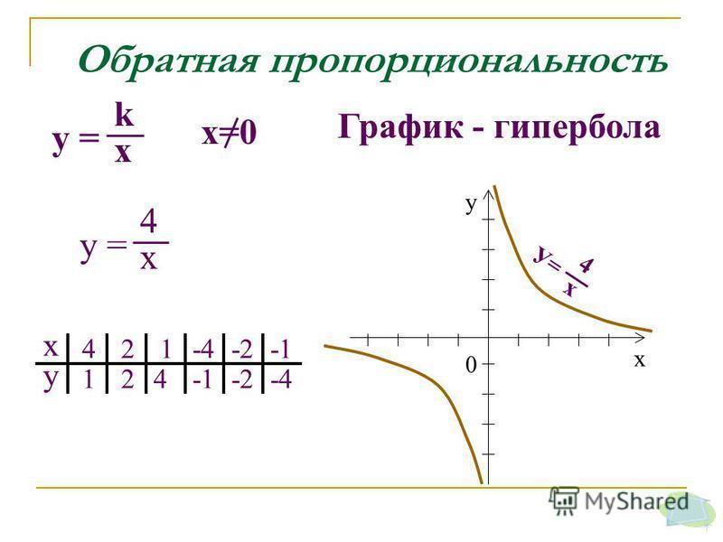 Обратная пропорциональность х у 4 1 2 2 1-4-2 4 -2-4 х у 0 У= 4 x у = 4 x k x График - гипербола x=0