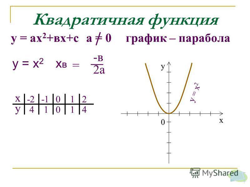 у = х 2 Квадратичная функция у = ах 2 +вх+с а = 0 график – парабола х у -2 4 1 012 014 х у 0 у = х 2 = -в 2 а хвхв