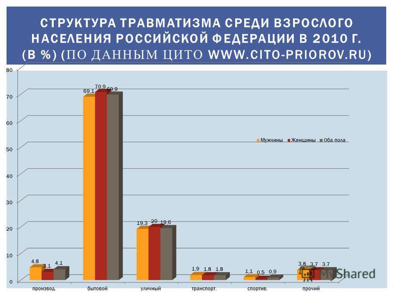 СТРУКТУРА ТРАВМАТИЗМА СРЕДИ ВЗРОСЛОГО НАСЕЛЕНИЯ РОССИЙСКОЙ ФЕДЕРАЦИИ В 2010 Г. (В %) ( ПО ДАННЫМ ЦИТО WWW.CITO-PRIOROV.RU)