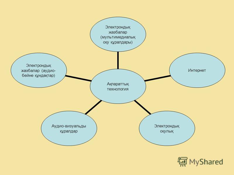 Ақпараттық технология Электрондық жазбалар (мультимедиалық оқу құралдары) Интернет Электрондық оқулық Аудио-визуальды құралдар Электрондық жазбалар (аудио- бейне құндақтар)