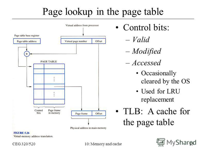 CEG 320/52010: Memory and cache25 Page lookup in the page table Control bits: –Valid –Modified –Accessed Occasionally cleared by the OS Used for LRU replacement TLB: A cache for the page table