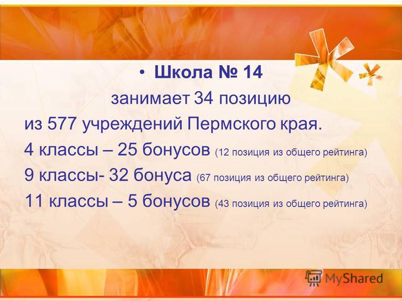 Школа 14 занимает 34 позицию из 577 учреждений Пермского края. 4 классы – 25 бонусов (12 позиция из общего рейтинга) 9 классы- 32 бонуса (67 позиция из общего рейтинга) 11 классы – 5 бонусов (43 позиция из общего рейтинга)