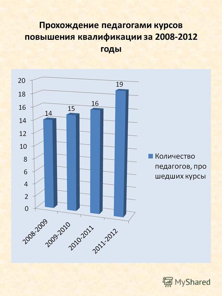 Прохождение педагогами курсов повышения квалификации за 2008-2012 годы