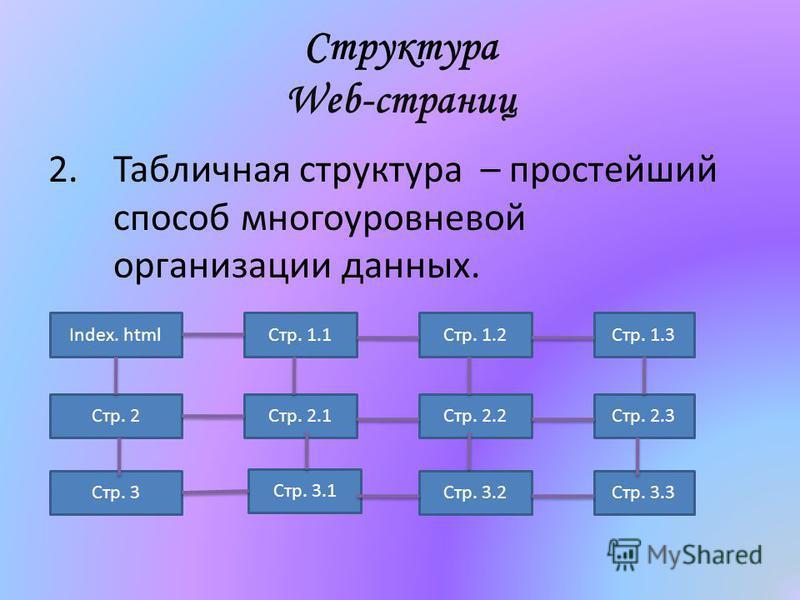 Структура Web-страниц 2. Табличная структура – простейший способ многоуровневой организации данных. Index. html Стр. 1.1Стр. 1.2Стр. 1.3 Стр. 2Стр. 2.1Стр. 2.2Стр. 2.3 Стр. 3 Стр. 3.1 Стр. 3.2Стр. 3.3