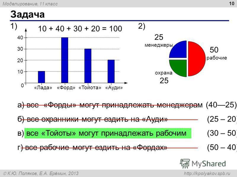Моделирование, 11 класс К.Ю. Поляков, Е.А. Ерёмин, 2013 http://kpolyakov.spb.ru Задача 10 0 «Ауди» 1010 20 30 40 «Тойота»«Форд»«Лада» менеджеры рабочие охрана 2)1)1) а) все «Форды» могут принадлежать менеджерам (4025) б) все охранники могут ездить на
