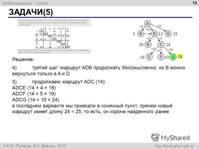 Моделирование, 11 класс К.Ю. Поляков, Е.А. Ерёмин, 2013 http://kpolyakov.spb.ru ЗАДАЧИ(5) 18 Решение: 4)третий шаг: маршрут ADB продолжать бессмысленно: из B можно вернуться только в A и D 5)продолжаем маршрут ADC (14): ADCE (14 + 4 = 18) ADCF (14 +