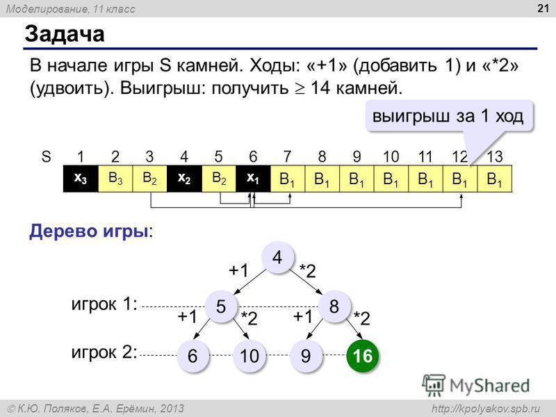 Моделирование, 11 класс К.Ю. Поляков, Е.А. Ерёмин, 2013 http://kpolyakov.spb.ru В2В2 x1x1 В2В2 x2x2 x3x3 В3В3 Задача 21 В начале игры S камней. Ходы: «+1» (добавить 1) и «*2» (удвоить). Выигрыш: получить 14 камней. S12345678910101112121313 В1В1 В1В1