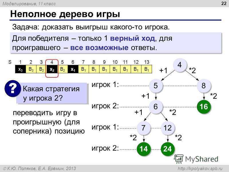 Моделирование, 11 класс К.Ю. Поляков, Е.А. Ерёмин, 2013 http://kpolyakov.spb.ru Неполное дерево игры 22 4 4 5 5 8 8 +1*2 игрок 1: 6 6 +1 1616 1616 *2 игрок 2: 7 7 12 +1*2 игрок 1: 24 *2 14 *2 игрок 2: Задача: доказать выигрыш какого-то игрока. Для по