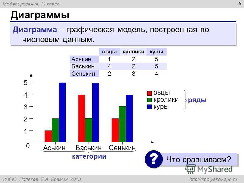 Моделирование, 11 класс К.Ю. Поляков, Е.А. Ерёмин, 2013 http://kpolyakov.spb.ru Диаграммы 5 Диаграмма – графическая модель, построенная по числовым данным. овцыкроликикуры Аськин 125 Баськин 425 Сенькин 234 0 Аськин БаськинСенькин 1 2 3 4 5 категории