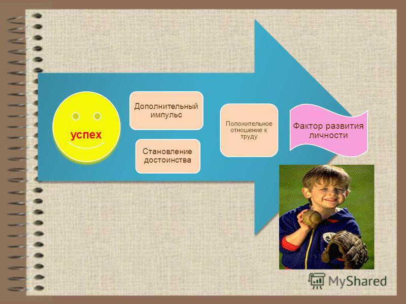 успех Дополнительный импульс Становление достоинства Положительное отношение к труду Фактор развития личности