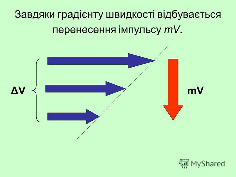 Завдяки градієнту швидкості відбувається перенесення імпульсу mV. mVΔVΔV