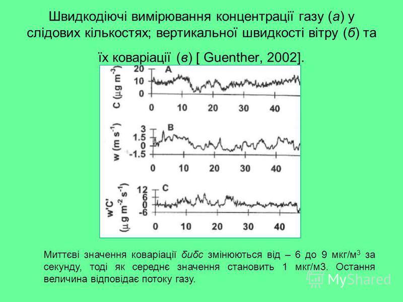 Швидкодіючі вимірювання концентрації газу (а) у слідових кількостях; вертикальної швидкості вітру (б) та їх коваріації (в) [ Guenther, 2002]. Миттєві значення коваріації δuδc змінюються від – 6 до 9 мкг/м 3 за секунду, тоді як середнє значення станов