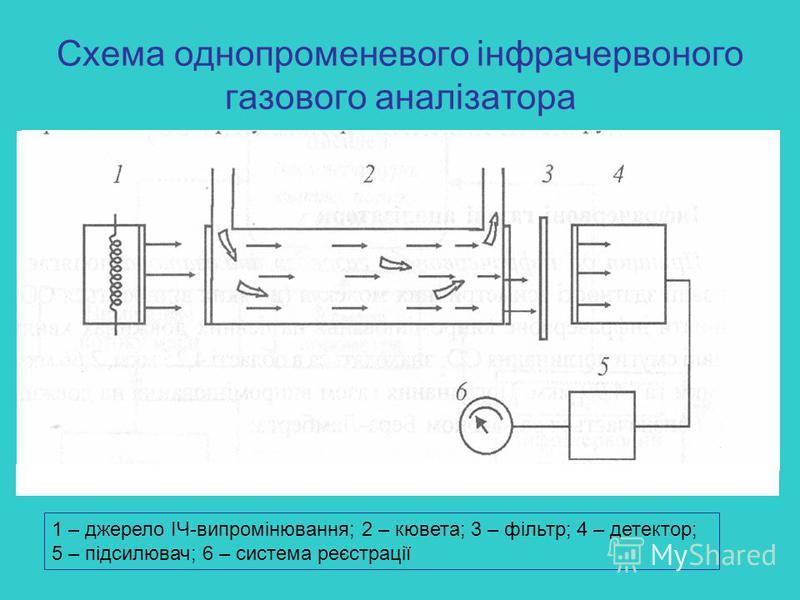 Схема однопроменевого інфрачервоного газового аналізатора 1 – джерело ІЧ-випромінювання; 2 – кювета; 3 – фільтр; 4 – детектор; 5 – підсилювач; 6 – система реєстрації