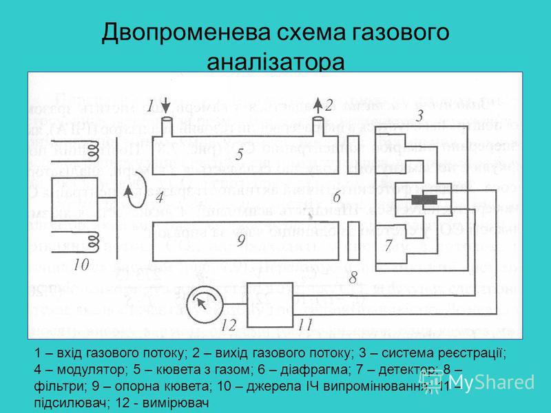 Двопроменева схема газового аналізатора 1 – вхід газового потоку; 2 – вихід газового потоку; 3 – система реєстрації; 4 – модулятор; 5 – кювета з газом; 6 – діафрагма; 7 – детектор; 8 – фільтри; 9 – опорна кювета; 10 – джерела ІЧ випромінювання; 11 –