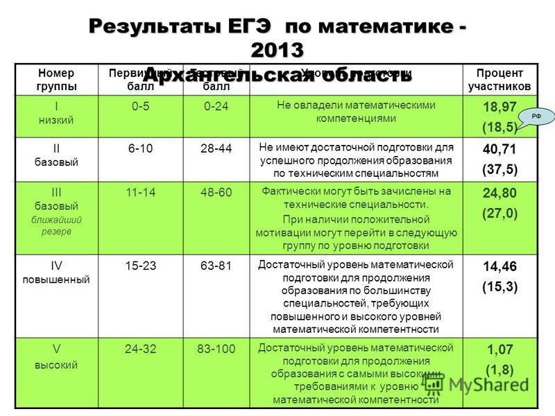 Результаты ЕГЭ по математике - 2013 Архангельская область Номер группы Первичный балл Тестовый балл Уровень подготовки Процент участников I низкий 0-50-24 Не овладели математическими компетенциями 18,97 (18,5) II базовый 6-1028-44 Не имеют достаточно