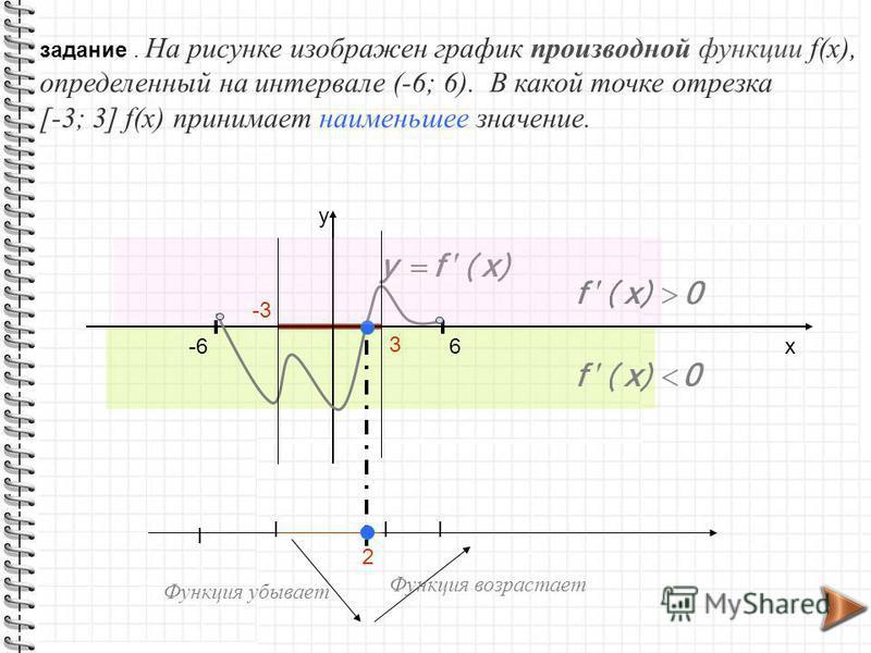 задание. На рисунке изображен график производной функции f(x), определенный на интервале (-6; 6). В какой точке отрезка [-3; 3] f(x) принимает наименьшее значение. -66 х у 3 -3 III I 2 Функция убывает Функция возрастает