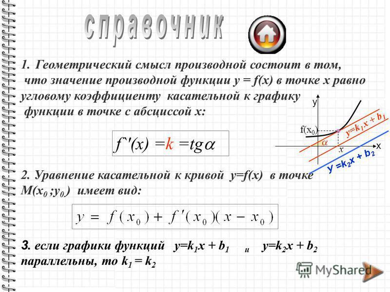 1. Геометрический смысл производной состоит в том, что значение производной функции y = f(x) в точке х равно угловому коэффициенту касательной к графику функции в точке с абсциссой х: f`(x) =k =tg 2. Уравнение касательной к кривой y=f(x) в точке М(x