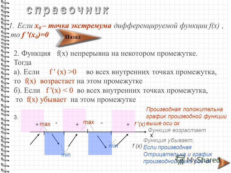 1. Если х 0 – точка экстремума дифференцируемой функции f(x), то f (x 0 )=0 2. Функция f(x) непрерывна на некотором промежутке. Тогда а). Если f (x) >0 во всех внутренних точках промежутка, то f(x) возрастает на этом промежутке б). Если f (x) < 0 во
