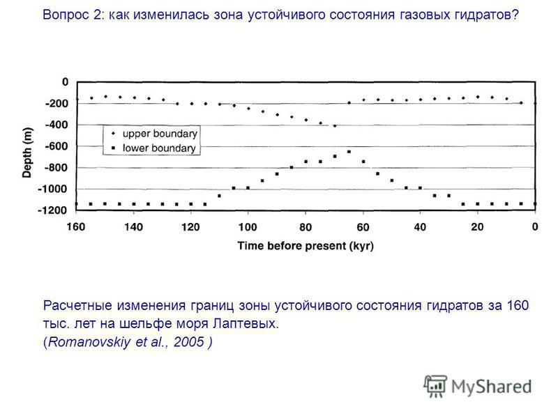 Вопрос 2: как изменилась зона устойчивого состояния газовых гидратов? Расчетные изменения границ зоны устойчивого состояния гидратов за 160 тыс. лет на шельфе моря Лаптевых. (Romanovskiy et al., 2005 )