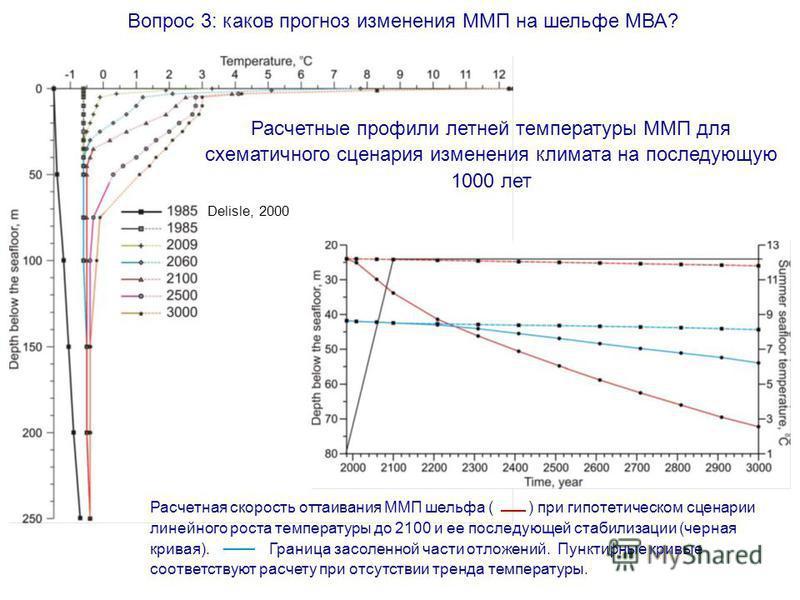 Delisle, 2000 Расчетная скорость оттаивания ММП шельфа ( ) при гипотетическом сценарии линейного роста температуры до 2100 и ее последующей стабилизации (черная кривая). Граница засоленной части отложений. Пунктирные кривые соответствуют расчету при