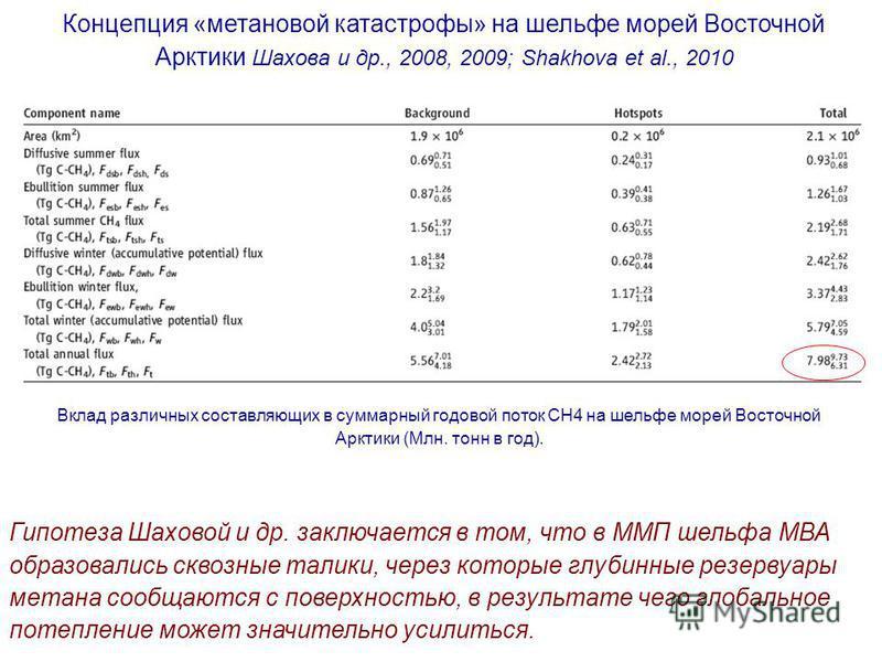 Концепция «метановой катастрофы» на шельфе морей Восточной Арктики Шахова и др., 2008, 2009; Shakhova et al., 2010 Вклад различных составляющих в суммарный годовой поток СН4 на шельфе морей Восточной Арктики (Млн. тонн в год). Гипотеза Шаховой и др.