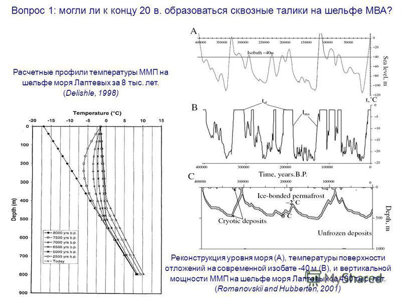 Вопрос 1: могли ли к концу 20 в. образоваться сквозные талики на шельфе МВА? Расчетные профили температуры ММП на шельфе моря Лаптевых за 8 тыс. лет. (Delishle, 1998) Реконструкция уровня моря (А), температуры поверхности отложений на современной изо