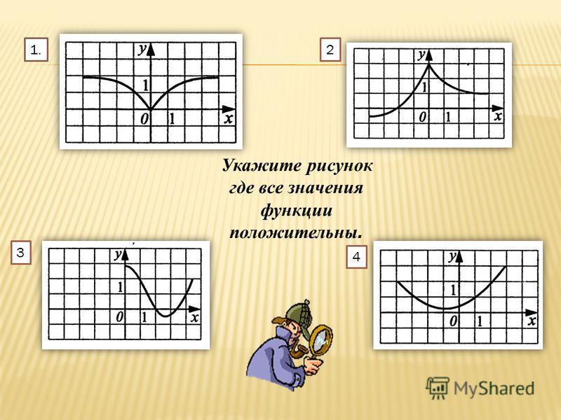 Укажите рисунок где все значения функции положительны. 1.2 3 4