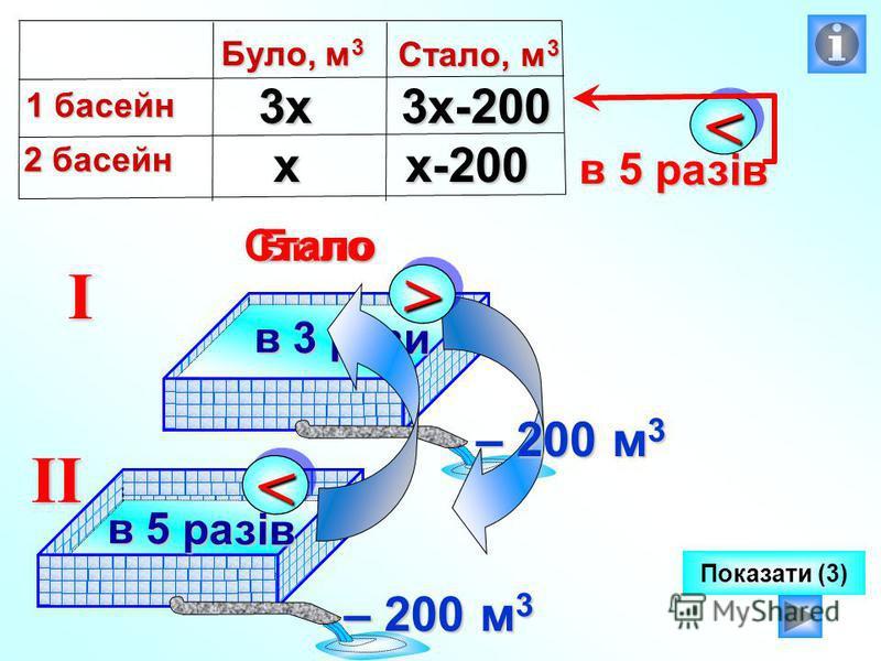 I II Било >> в 3 рази в 3 рази – 200 м 3 Стало << в 5 разів в 5 разів Показати (3)х 3х3х-200 х-200 Було, м 3 1 басейн 2 басейн Стало, м 3 << в 5 разів в 5 разів