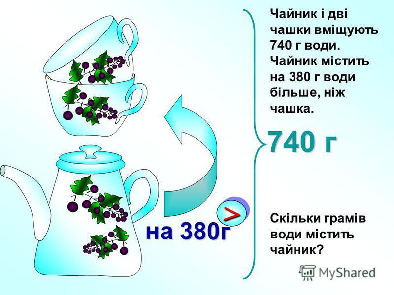 Чайник і дві чашки вміщують 740 г води. Чайник містить на 380 г води більше, ніж чашка. Скільки грамів води містить чайник? >> на 380г 740 г