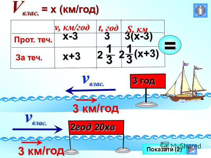 v влас. v влас. Показати (2) 3 км/год 3 км/год v влас. v влас. 3 км/год 3 км/год 3 год 2год 20хв V влас. = х (км/год) х-3 х+3 3(х-3) v, км/год Прот. теч. За теч. t, год S, км 3 2 3 1 (х+3) 2 3 1 =