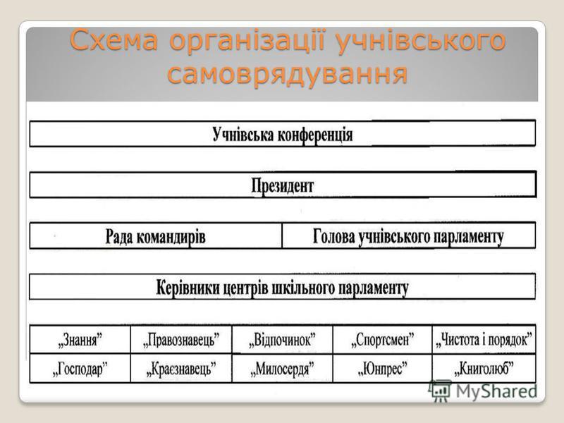 Схема організації учнівського самоврядування