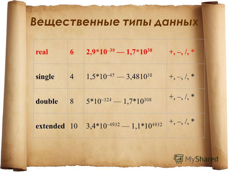 Вещественные типы данных real62,9*10 –39 1,7*10 38 +, –, /, * single41,5*10 –45 3,4810 38 +, –, /, * double85*10 –324 1,7*10 308 +, –, /, * extended103,4*10 –4932 1,1*10 4932 +, –, /, *