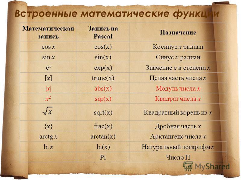 Встроенные математические функции Математическая запись Запись на Pascal Назначение cos xcos(x)Косинус x радиан sin xsin(x)Синус x радиан exex exp(x)Значение e в степени x [x][x]trunc(x)Целая часть числа x |x||x|abs(x)Модуль числа x x2x2 sqr(x)Квадра