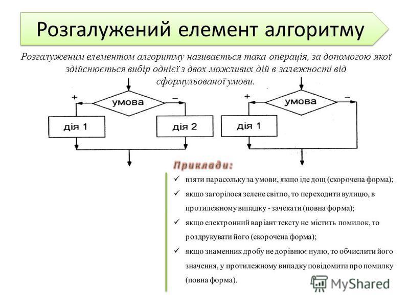 Розгалужений елемент алгоритму Розгалуженим елементом алгоритму називається така операція, за допомогою якої здійснюється вибір однієї з двох можливих дій в залежності від сформульованої умови.