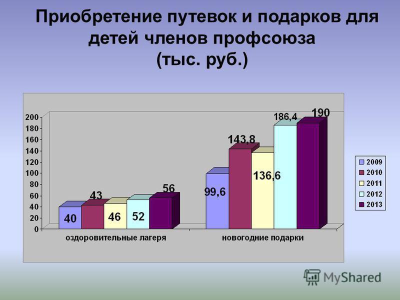 Приобретение путевок и подарков для детей членов профсоюза (тыс. руб.)