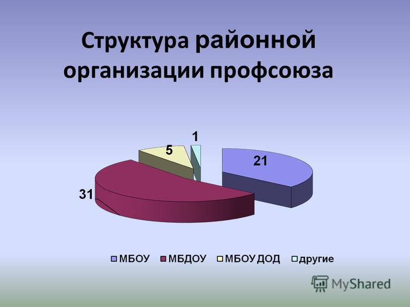 Структура районной организации профсоюза