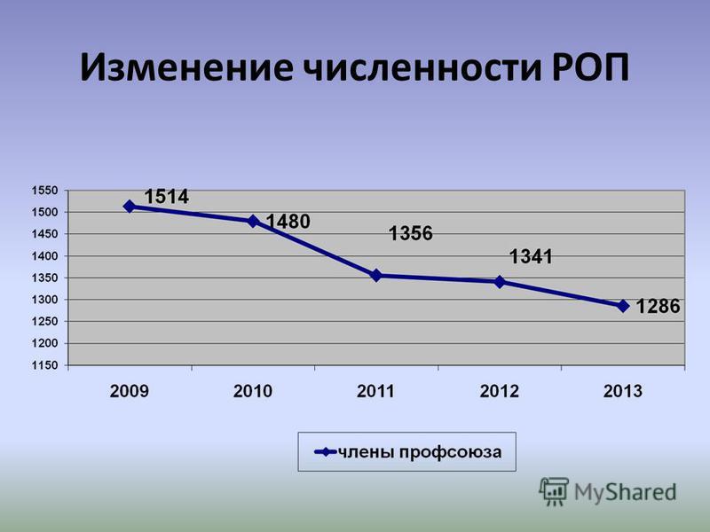 Изменение численности РОП
