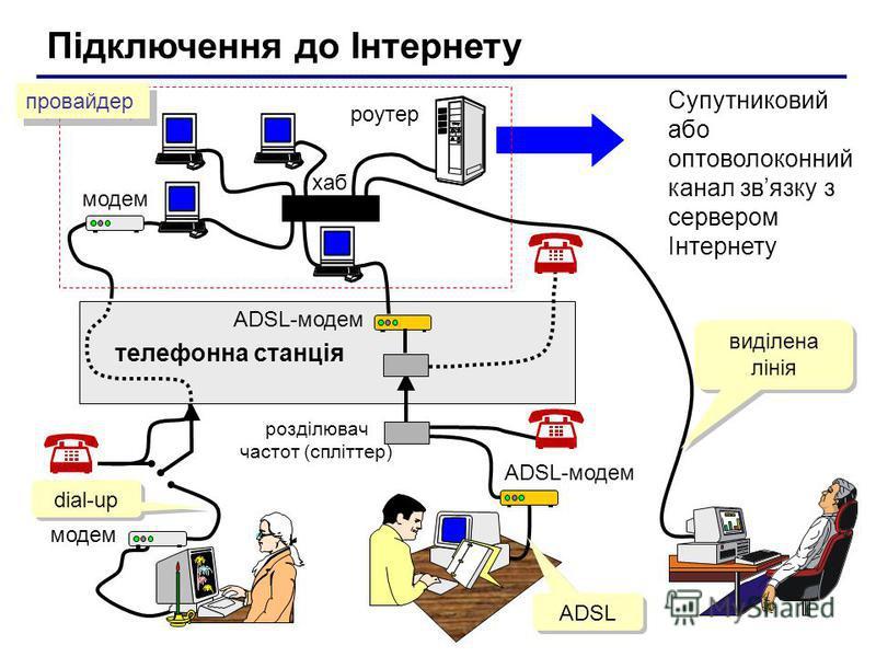 Підключення до Інтернету Супутниковий або оптоволоконний канал звязку з сервером Інтернету модем розділювач частот (спліттер) телефонна станція модем ADSL-модем роутер хаб ADSL-модем провайдер dial-up ADSL виділена лінія