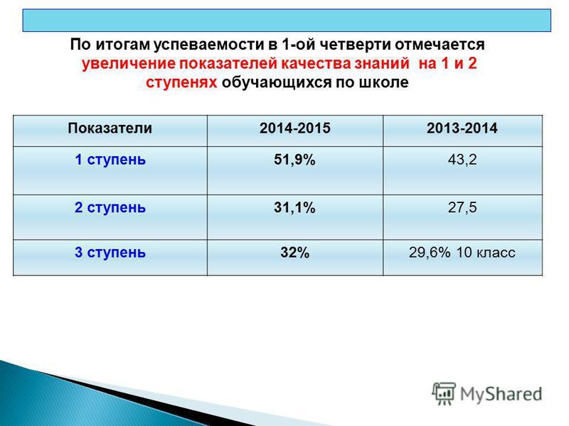 Справка управления образования от 16.11.2012 года по итогам инспекционного контроля итогов успеваемости обучающихся общеобразовательных учреждений в 1-ой четверти 2012-2013 учебного года По итогам успеваемости в 1-ой четверти отмечается увеличение по