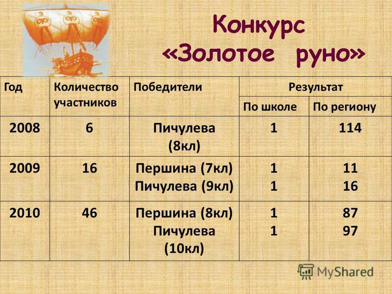 Конкурс «Золотое руно» Год Количество участников Победители Результат По школе По региону 20086Пичулева (8 кл) 1114 200916Першина (7 кл) Пичулева (9 кл) 1111 11 16 201046Першина (8 кл) Пичулева (10 кл) 1111 87 97