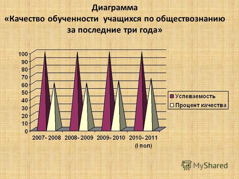 Диаграмма «Качество обученности учащихся по обществознанию за последние три года»