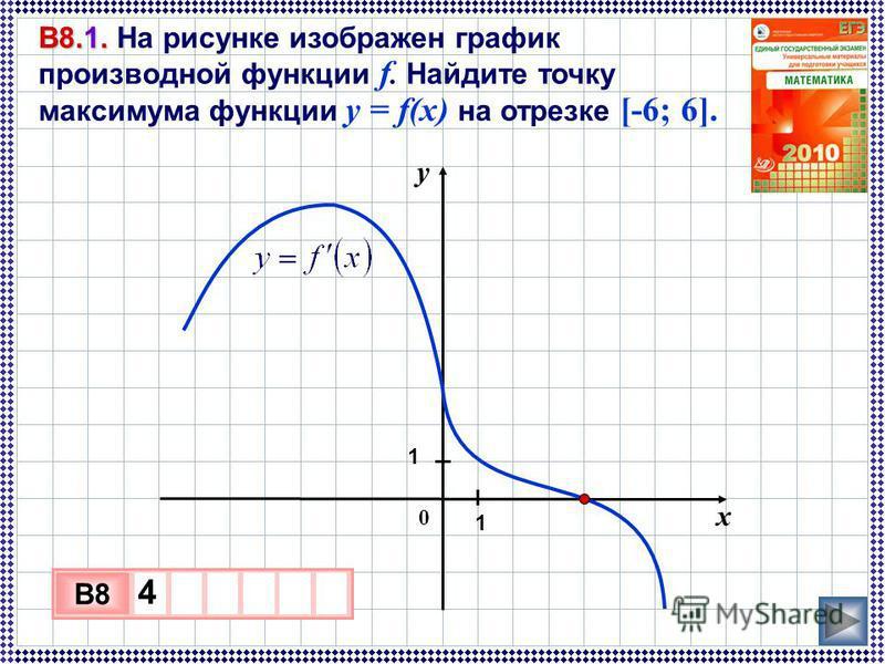 В8.1. В8.1. На рисунке изображен график производной функции f. Найдите точку максимума функции у = f(х) на отрезке [-6; 6]. х у 0 I1I1 1 I 3 х 1 0 х B8 4