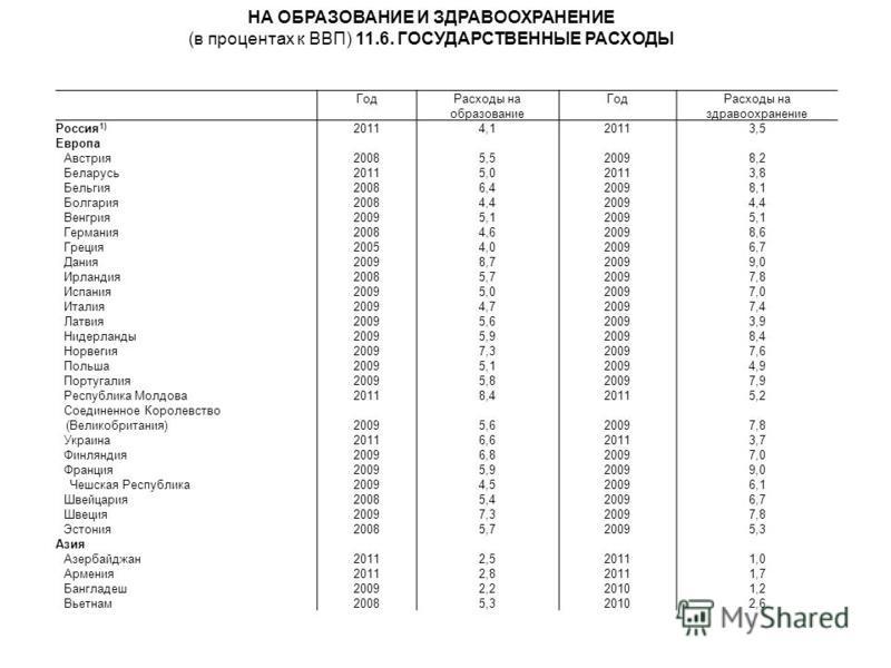 Год Расходы на образование Год Расходы на здравоохранение Россия 1) 20114,120113,5 Европа Австрия 20085,520098,2 Беларусь 20115,05,0 3,83,8 Бельгия 20086,420098,1 Болгария 20084,420094,4 Венгрия 20095,120095,1 Германия 20084,620098,6 Греция 20054,020