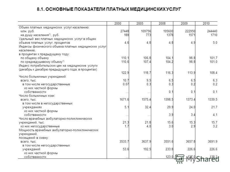 20002005200820092010 Объем платных медицинских услуг населению: млн. руб. 27448109756195600222950244440 на душу населения 1), руб. 189773137815711710 Удельный вес платных медицинских услуг в общем объеме платных услуг, процентов 4,64,8 4,95,0 Индексы