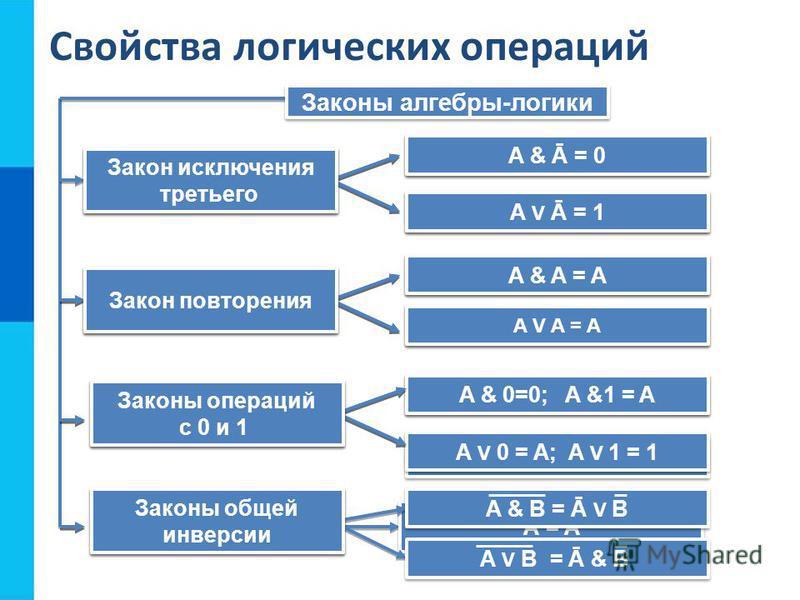 Свойства логических операций Законы алгебры-логики A & B = B & A A V B = B V A A&(B V C)= (A&B) V (A&C) A V (B&C) = (A V B)&(A V C) (A & B) & C = A & ( B & C) (A V B) V C =A V ( B V C) Переместительный Сочетательный Распределительный Закон двойного о