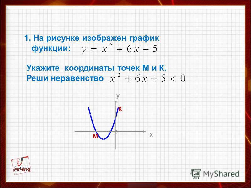 1. На рисунке изображен график функции: Укажите координаты точек М и К. Реши неравенство у х 0 М К