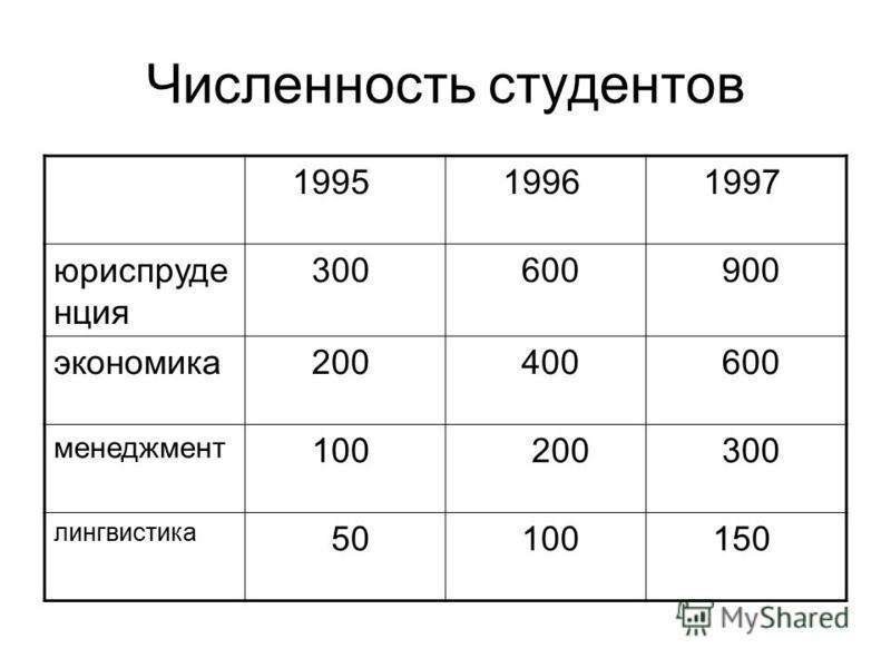 Численность студентов 1995 1996 1997 юриспруденция 300 600 900 экономика 200 400 600 менеджмент 100 200 300 лингвистика 50 100 150