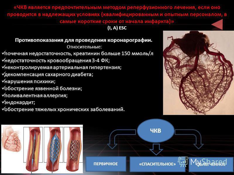 Противопоказания для проведения коронарографии. Относительные: почечная недостаточность, креатинин больше 150 ммоль/л недостаточность кровообращения 3-4 ФК; неконтролируемая артериальная гипертензия; декомпенсация сахарного диабета; нарушения психики