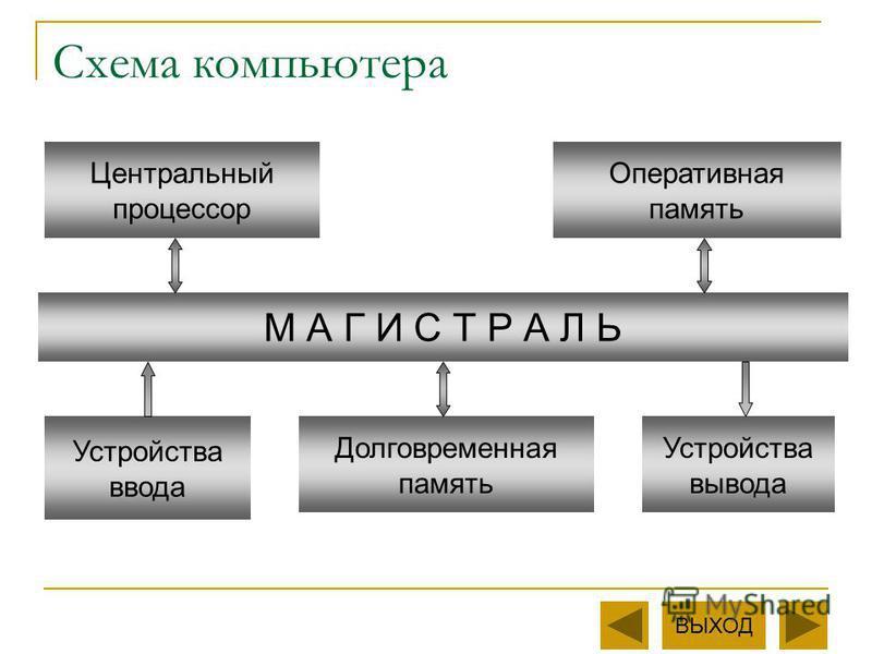 Схема компьютера М А Г И С Т Р А Л Ь Центральный процессор Оперативная память Устройства ввода Устройства вывода Долговременная память ВЫХОД