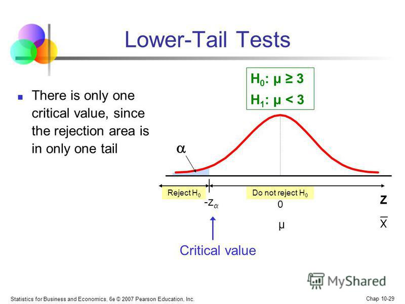 Statistics for Business and Economics, 6e © 2007 Pearson Education, Inc. Chap 10-29 Reject H 0 Do not reject H 0 There is only one critical value, since the rejection area is in only one tail Lower-Tail Tests -z 0 μ H 0 : μ 3 H 1 : μ < 3 Z Critical v